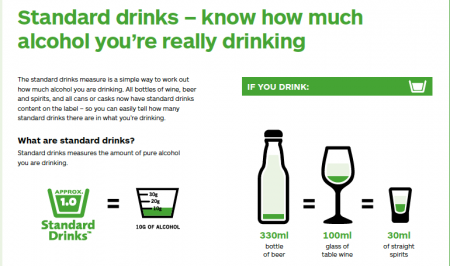 Graphic showing alcohol in standard drinks